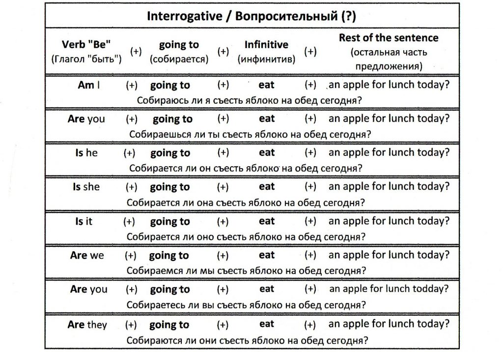 Going to - interrogative